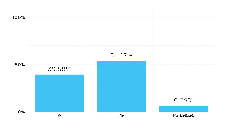 acquisition activity graph
