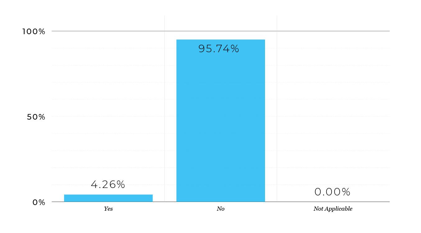 decrease investor demand graph